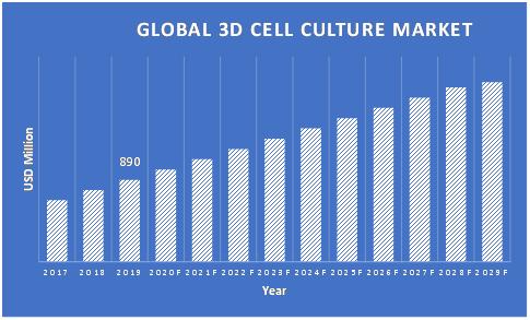 3D-Cell-Culture-Market