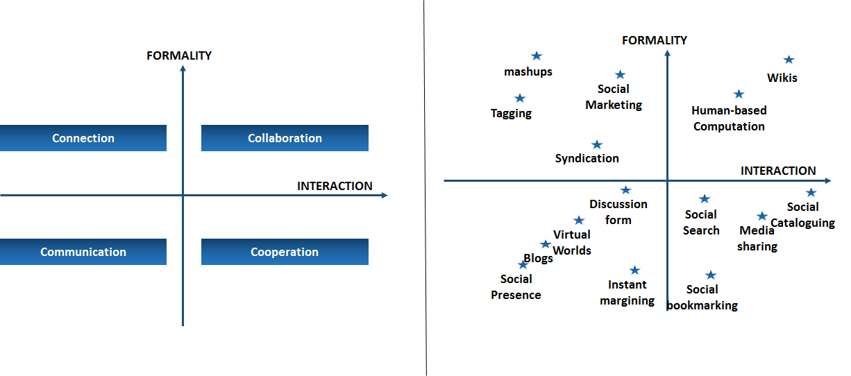 4C-Model-of-Enterprise-2.0-Technologies-Based-on-Formality-&-Interaction