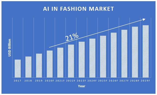 AI-in-Fashion-Market
