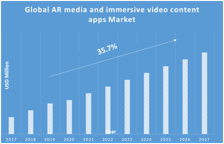 AR-Media-and-Immersive-Video-Content-Apps-Market