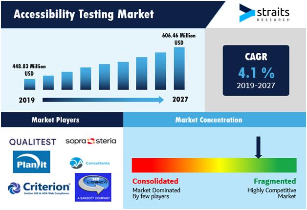 Accessibility-Testing-Market-Snapshot