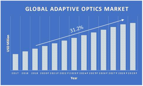 Adaptive-Optics-Market-Growth
