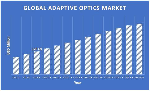 Adaptive-Optics-Market