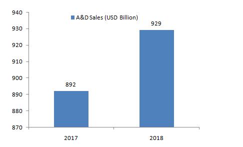Aerospace-and-Defense-sales-in-the-US-2019-USD-Billion