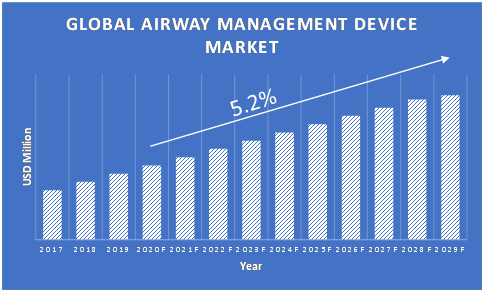 Airway-Management-Devices-Market-Growth