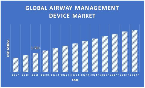 Airway-Management-Devices-Market