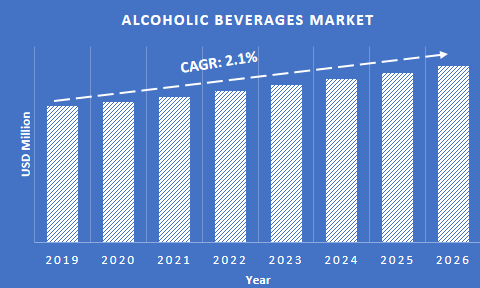 Alcoholic Beverages Market CAGR