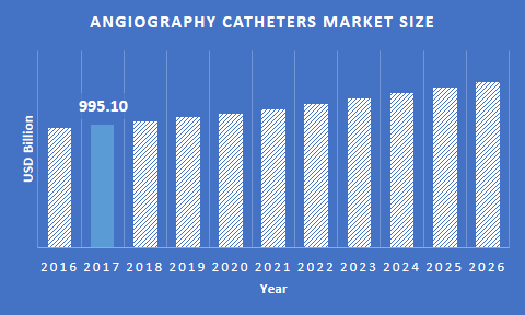 Angiography Catheters Market Size