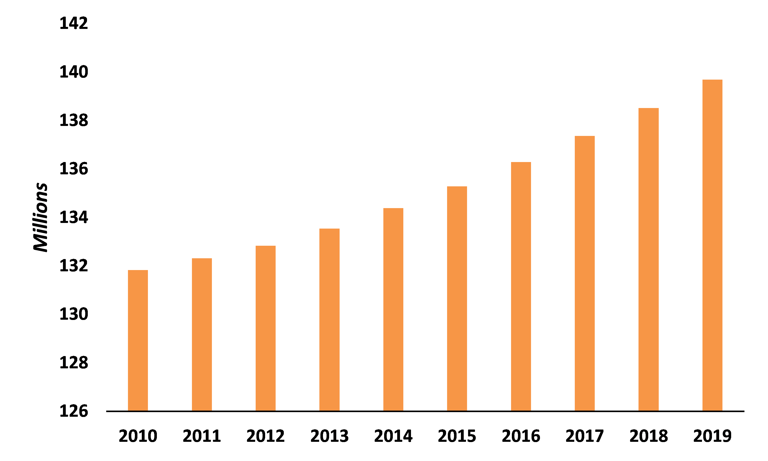 Annual-Estimates-of-Housing-Units-for-the-US-2010-2019
