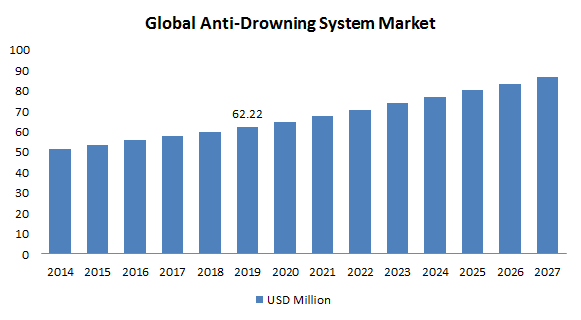 Anti-Drowning System Market: Information by Type (Mounted, Wearable), Application (Commercial, Residential), and Region — Forecast till 2027
