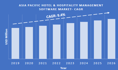 Asia Pacific hotel & hospitality management software market CAGR