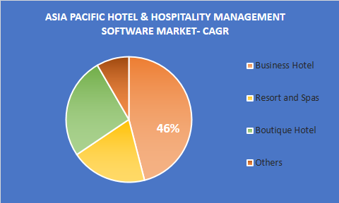 Asia Pacific hotel & hospitality management software market share