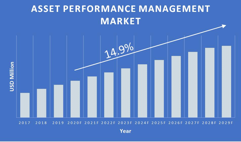 Asset-Performance-Management-Market