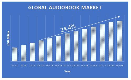 Audiobook-Market