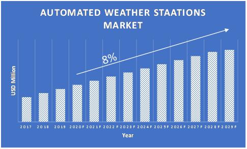 Automated-Weather-Station-Market