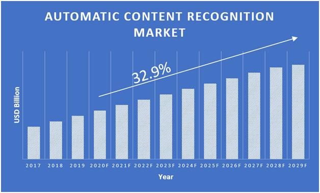 Automatic-Content-Recognition-Market