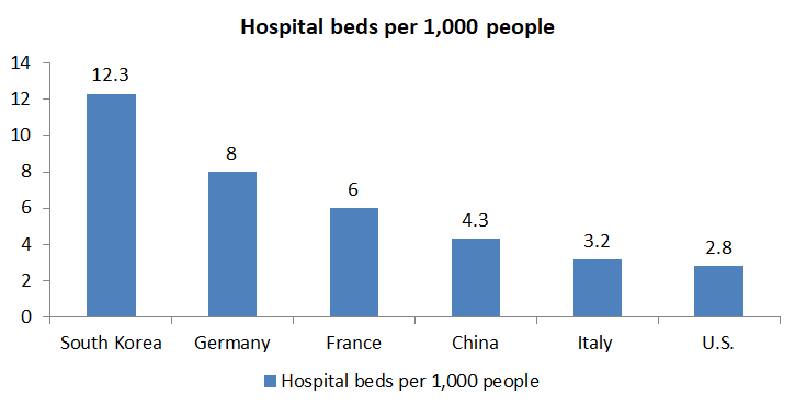 Availability of Hospital Beds by Country per 1,000 people