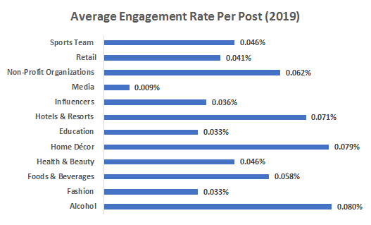 Average-Engagement-Rate-Per-Post-2019