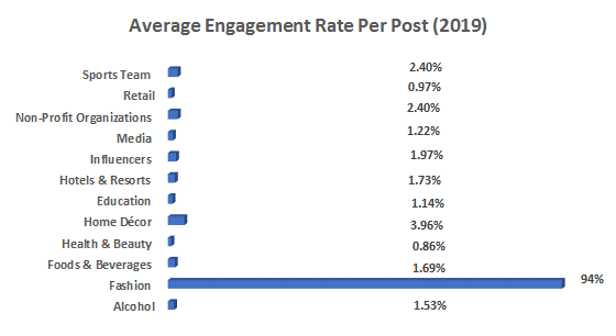 Average-Engagement-Rate-Per-Post