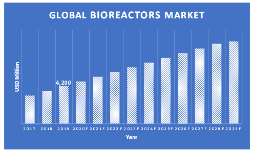 Bioreactors-Market