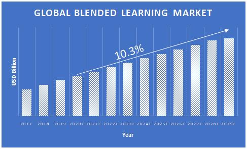 Blended-Learning-Market