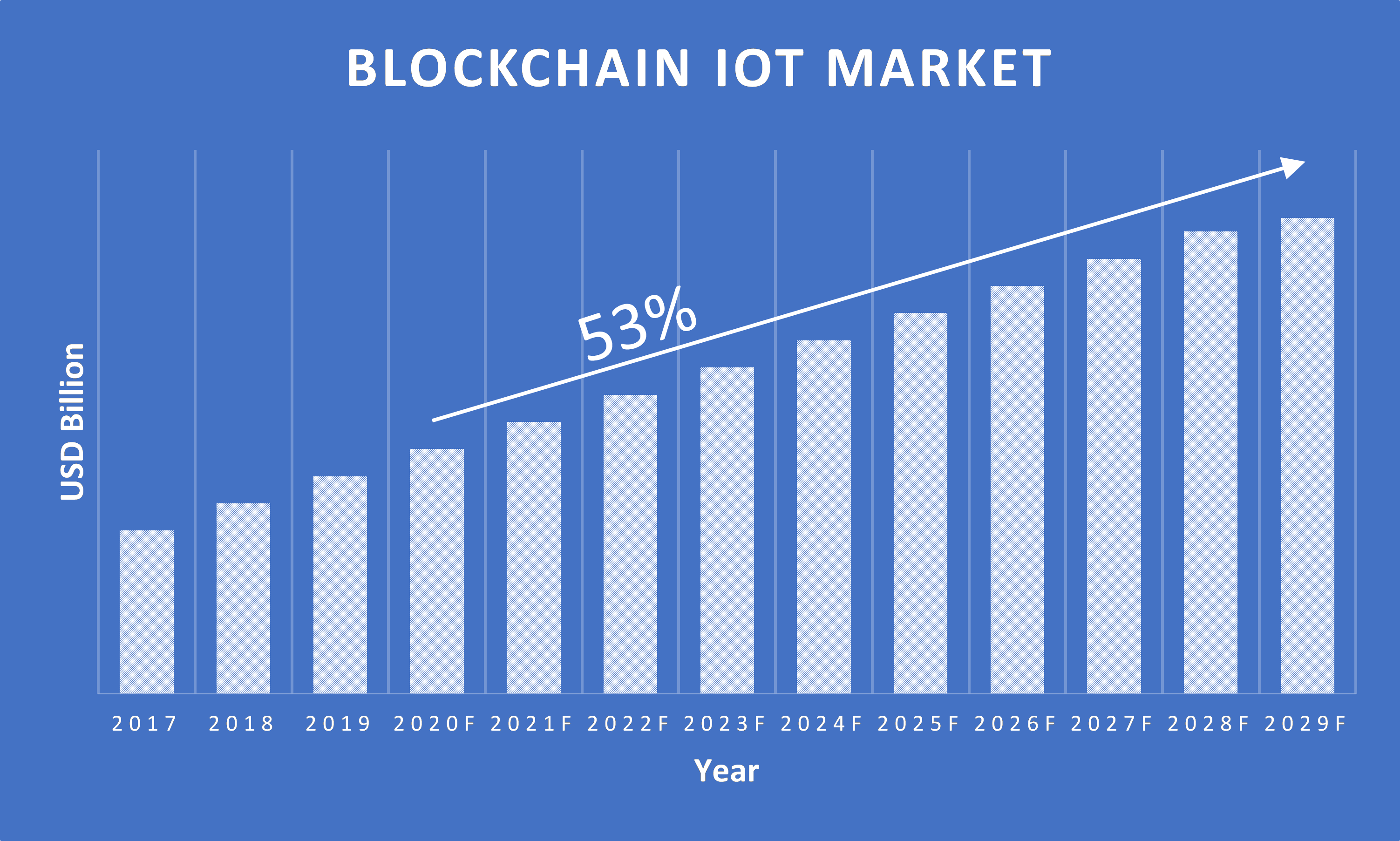 Blockchain-IoT-Market