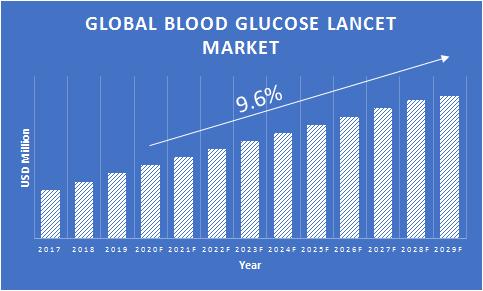 Blood-Glucose-Lancets-Market-Growth