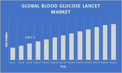 Blood-Glucose-Lancets-Market