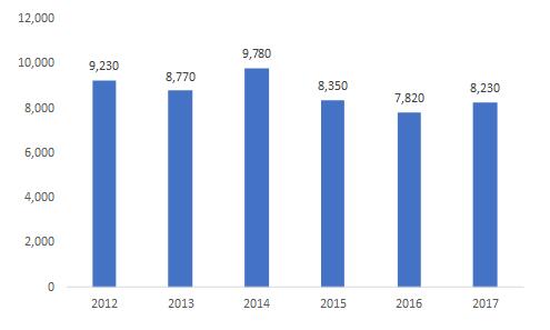 Bovine-Trade-Revenue-2012-2017