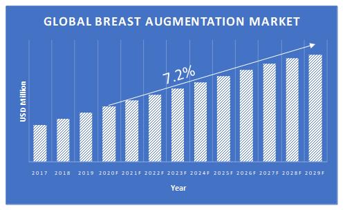 Breast-Augmentation-Market-Growth