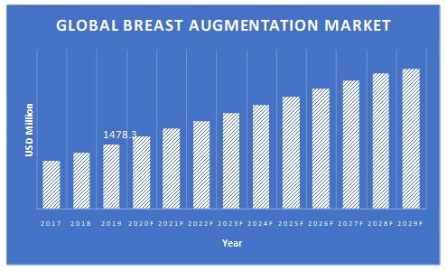 Breast-Augmentation-Market