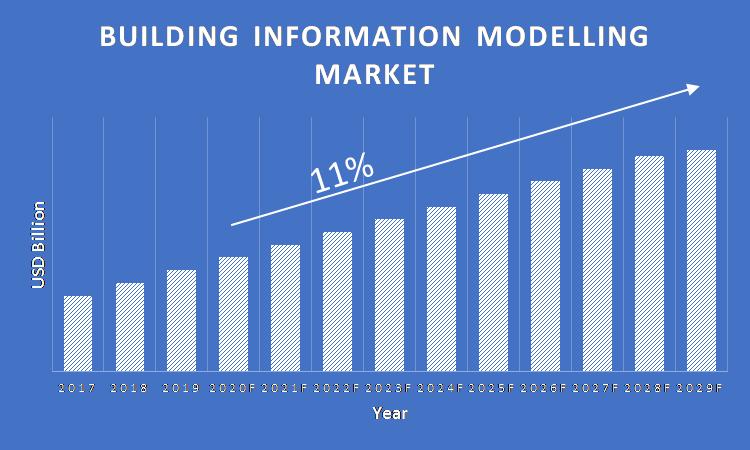 Building-Information-Modelling-Market