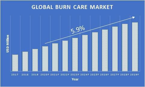 Burn-Care-Market-Growth