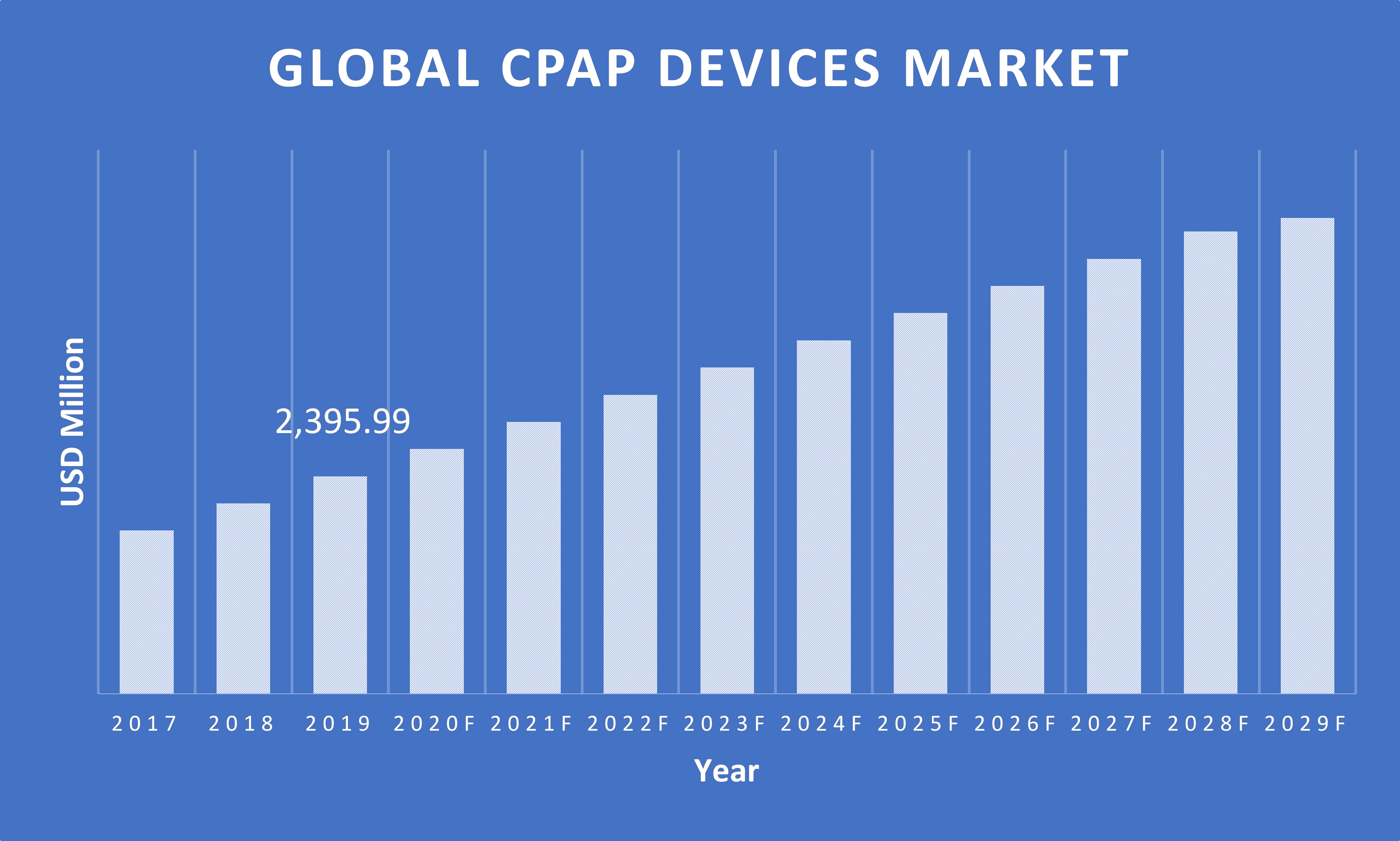 CPAP-Devices-Market