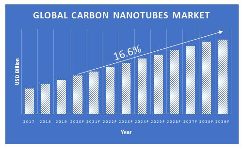 Carbon-Nanotubes-Market