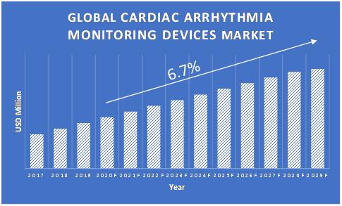 Cardiac-Arrhythmia-Monitoring-Devices-Market-Growth