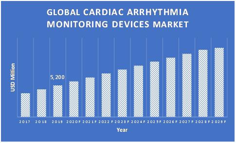 Cardiac-Arrhythmia-Monitoring-Devices-Market