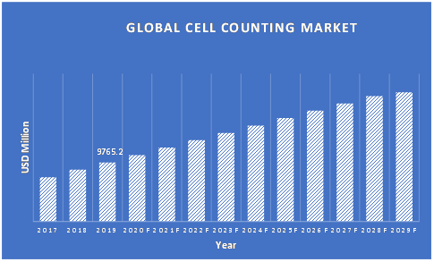 Cell-Counting-Market