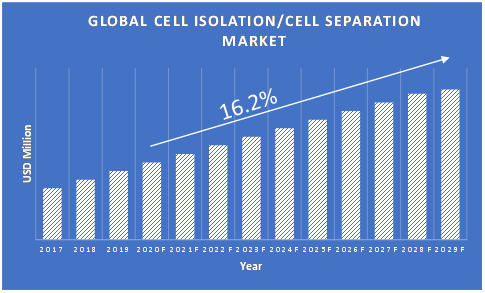 Cell-Isolation-or-Cell-Separation-Market-Growth