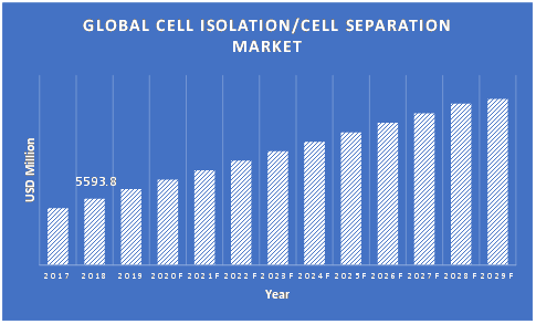 Cell-Isolation-or-Cell-Separation-Market