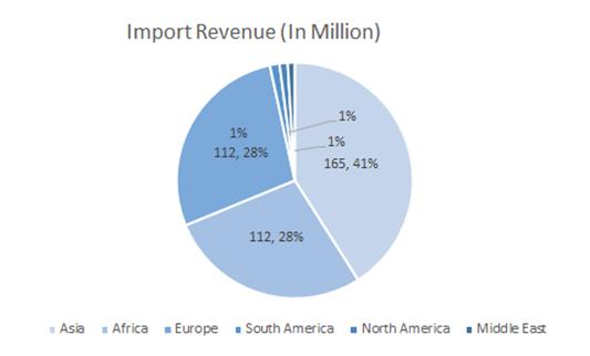 Ceramic-Adhesives-Market-Import-Revenue