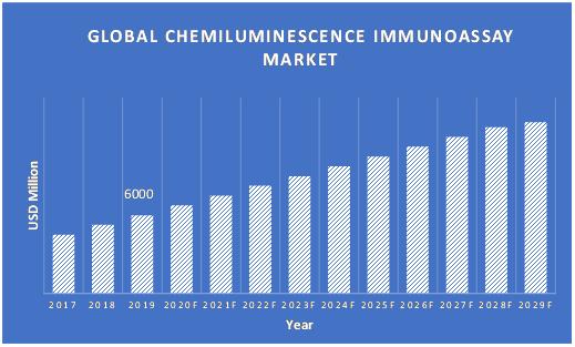 Chemiluminescence-Immunoassay-Market