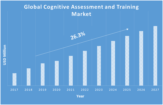 Cognitive-Assessment-and-Training-Market