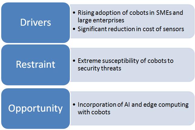 Collaborative-Robots-Market-Drivers-1