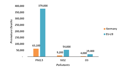 Comparison-of-Premature-Deaths-Attributed-to-Exposure-of-Pollutants-in-Germany-and-EU-28-2018