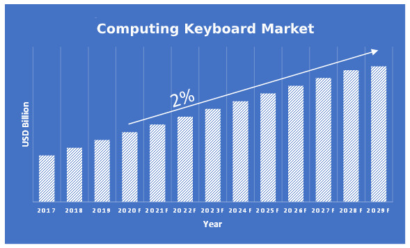 Computing-Keyboard-Market