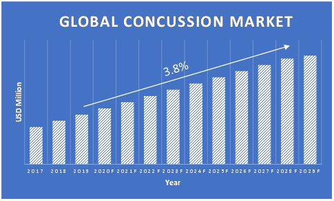 Concussion-Market-Growth