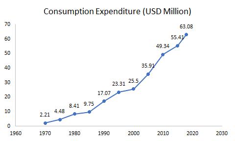 Consumption-Expenditure