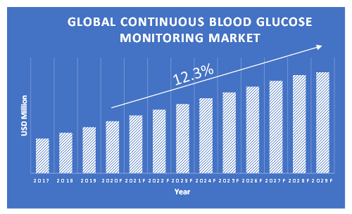 Continuous-Blood-Glucose-Monitoring-Market-Growth