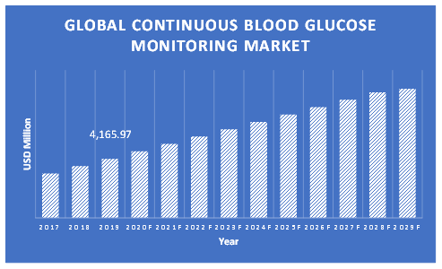 Continuous-Blood-Glucose-Monitoring-Market